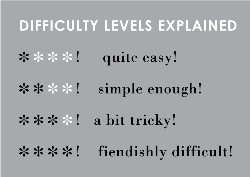 difficulty levels chart